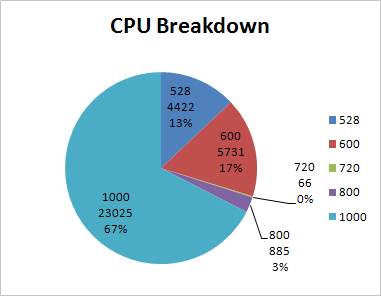 Android CPU Breakdown